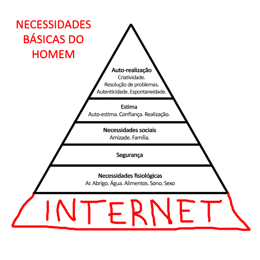 Piramide de Maslow Digital