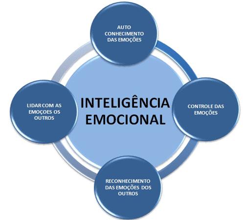Como desenvolver inteligência emocional - Motivaplan