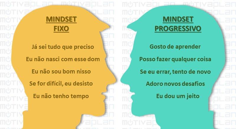 mindset fixo x mindset progressivo - Motivaplan